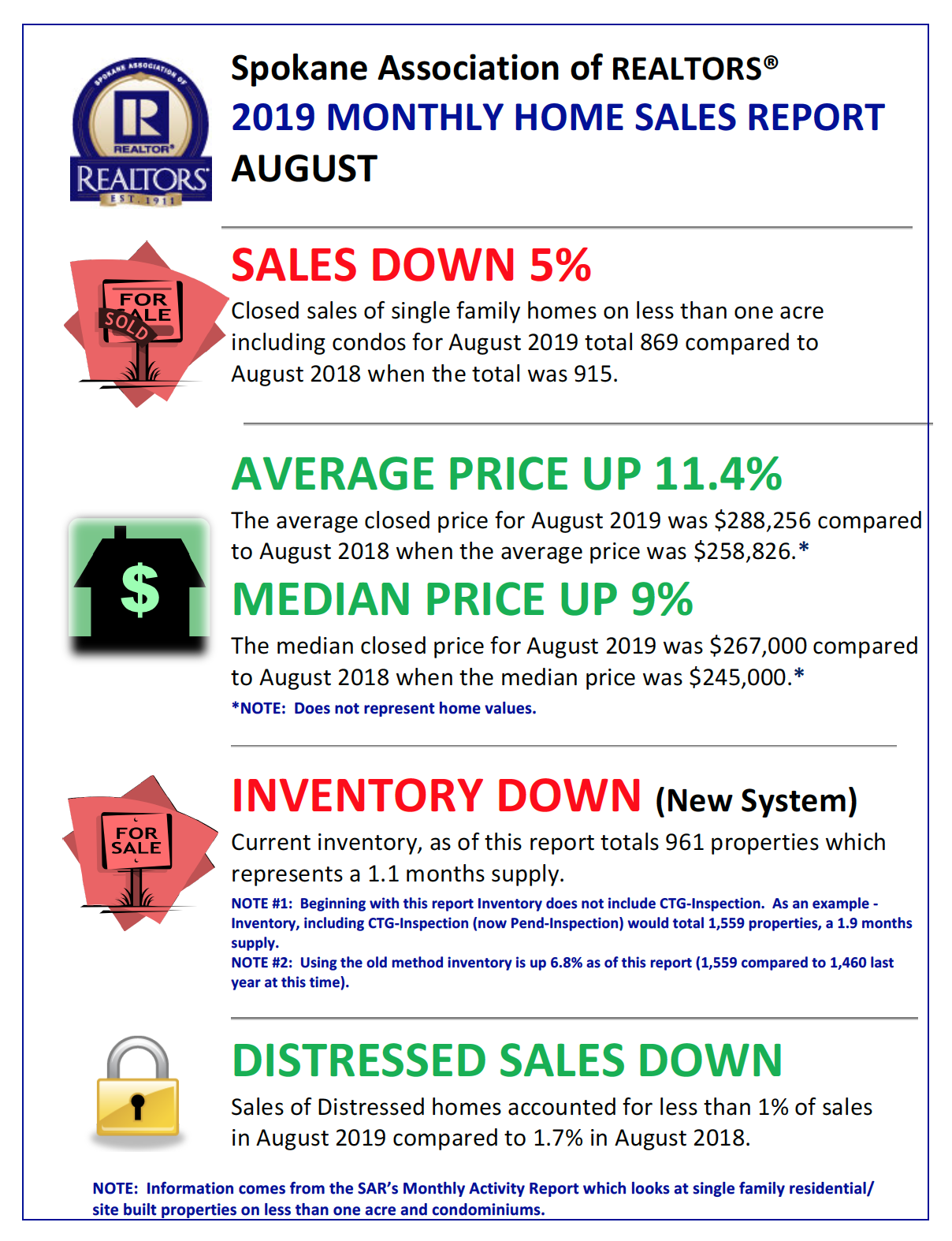 Market Snapshot | Spokane Association of REALTORS